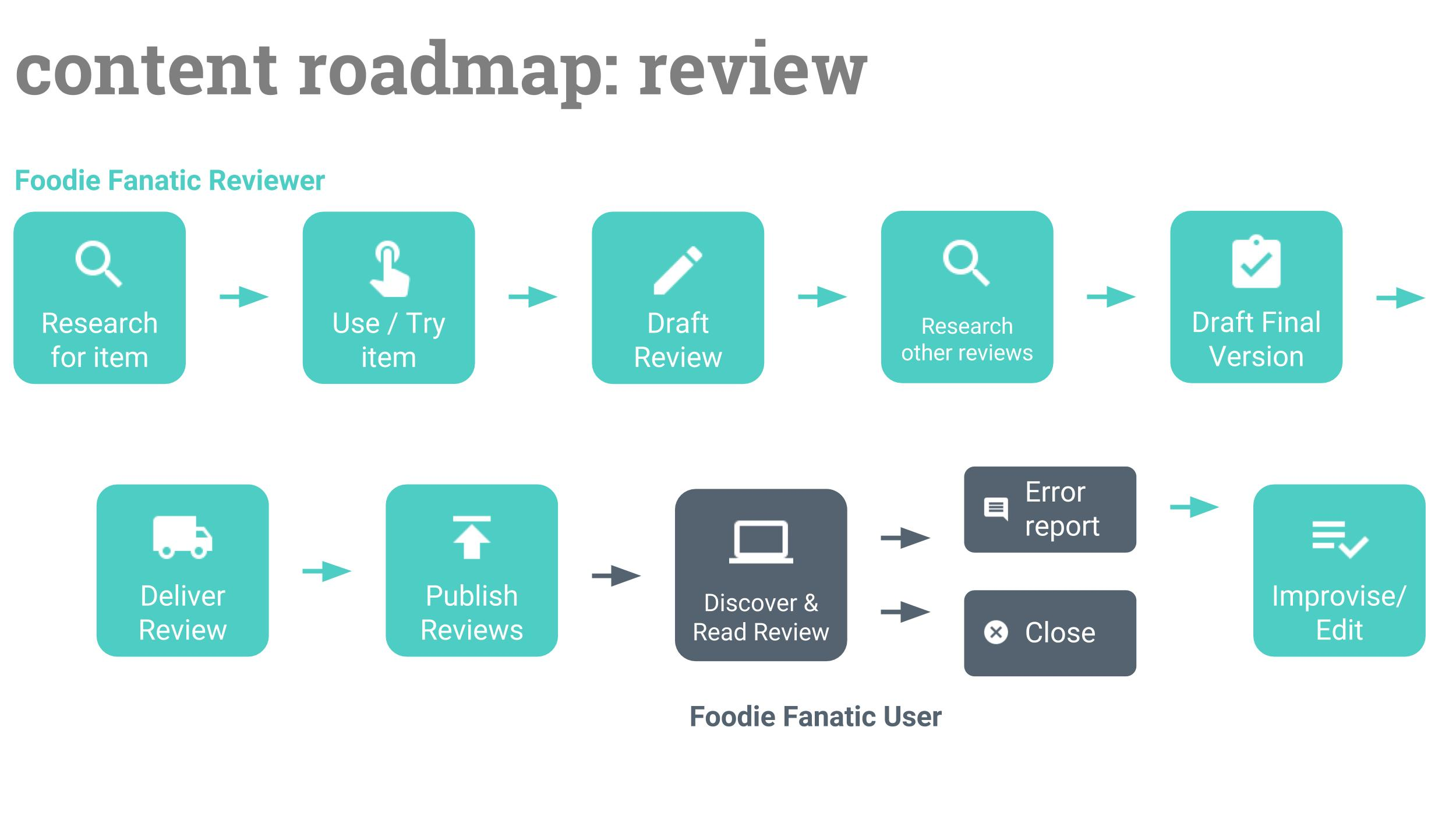 Foodie Fanatic Content Roadmap